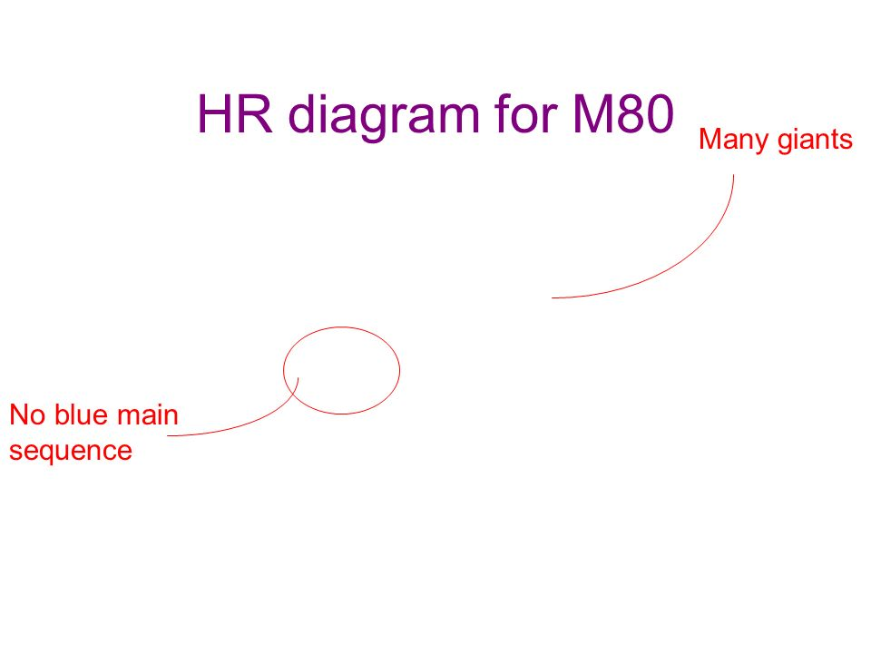 HR diagram for M80 Many giants No blue main sequence