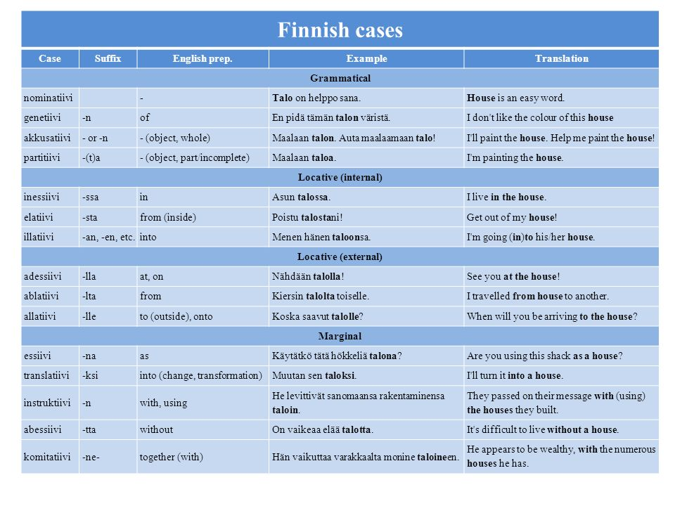 s Finnish cases Case Suffix English prep. Example Translation