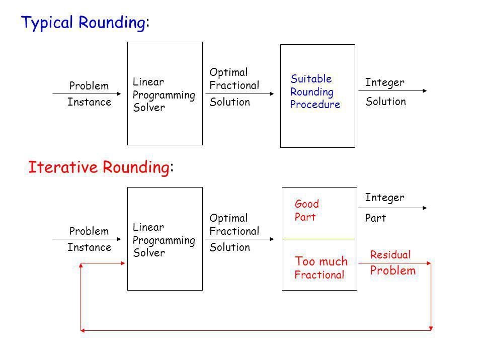 Typical Rounding: Iterative Rounding: Too much Problem Linear