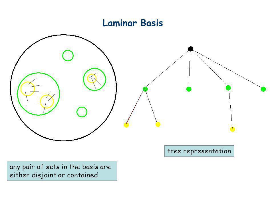Laminar Basis tree representation any pair of sets in the basis are