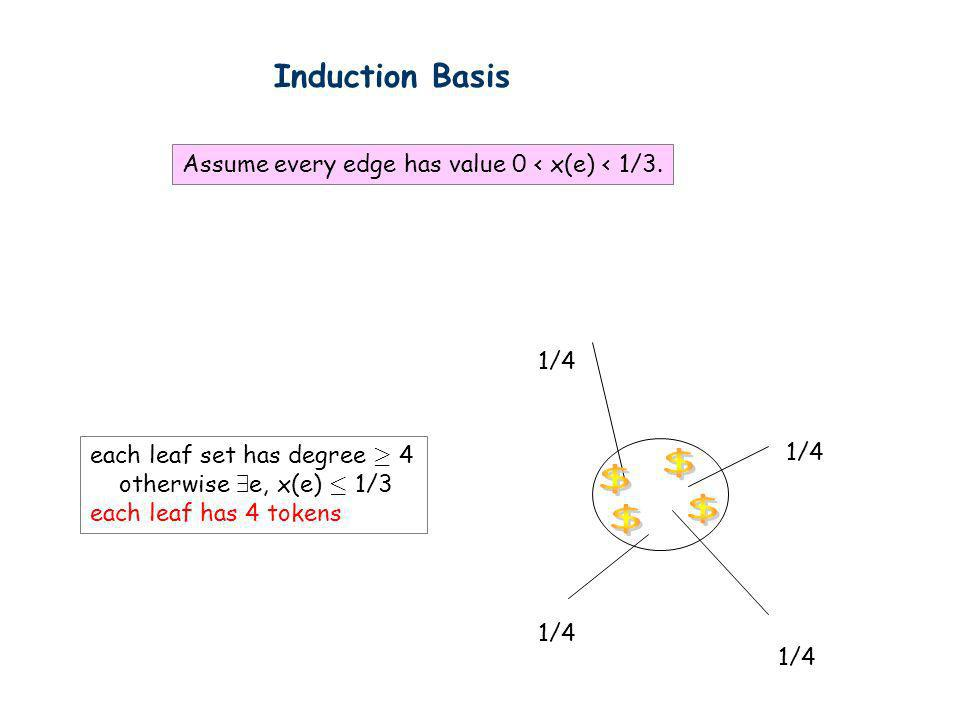 Induction Basis Assume every edge has value 0 < x(e) < 1/3. 1/4. each leaf set has degree ¸ 4. otherwise 9e, x(e) · 1/3.