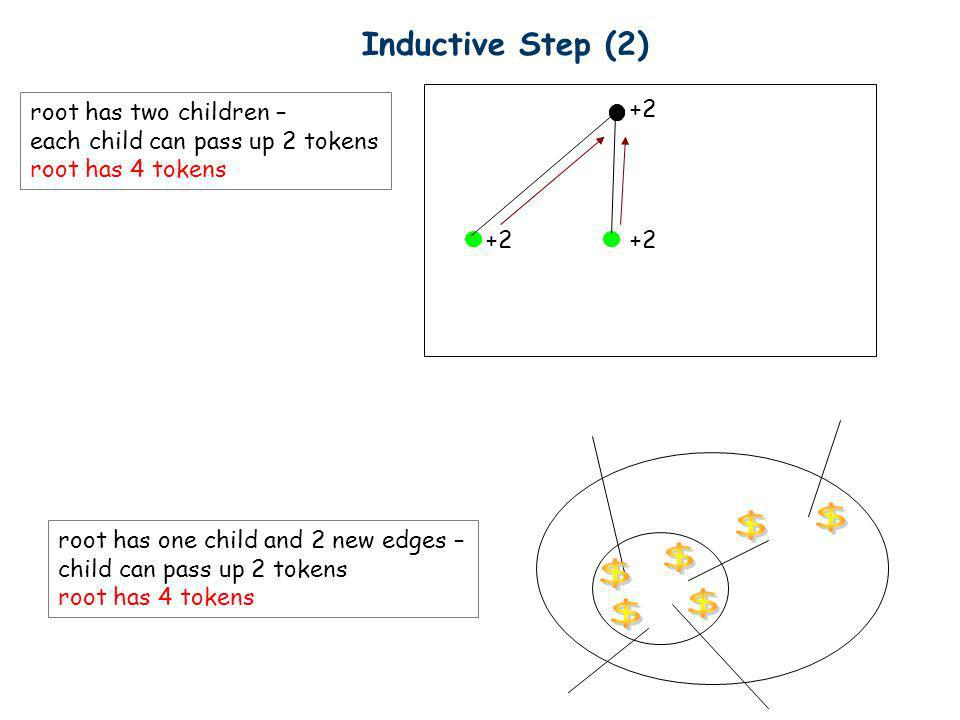 $ $ $ $ $ $ Inductive Step (2) root has two children –