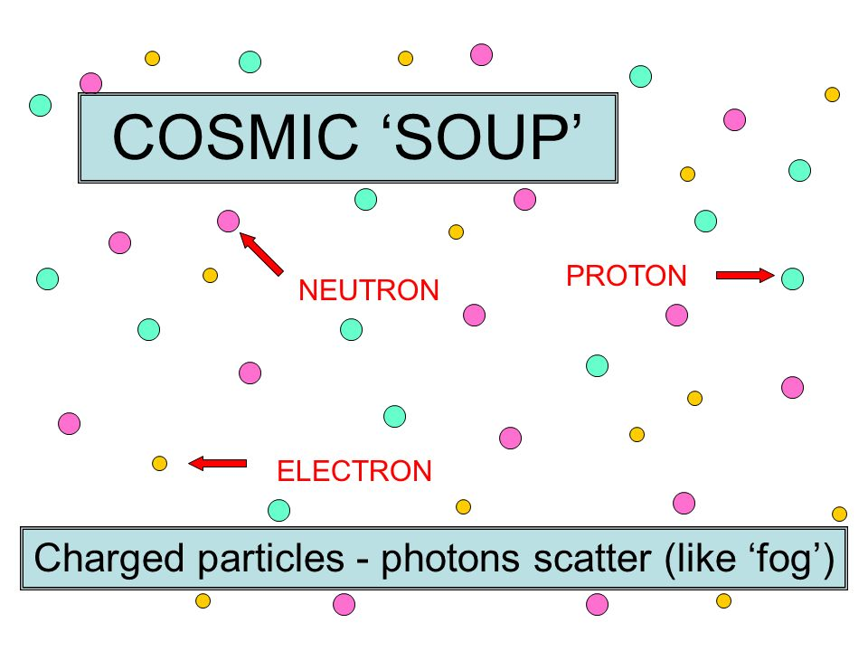 Charged particles - photons scatter (like 'fog')
