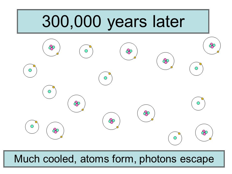 Much cooled, atoms form, photons escape