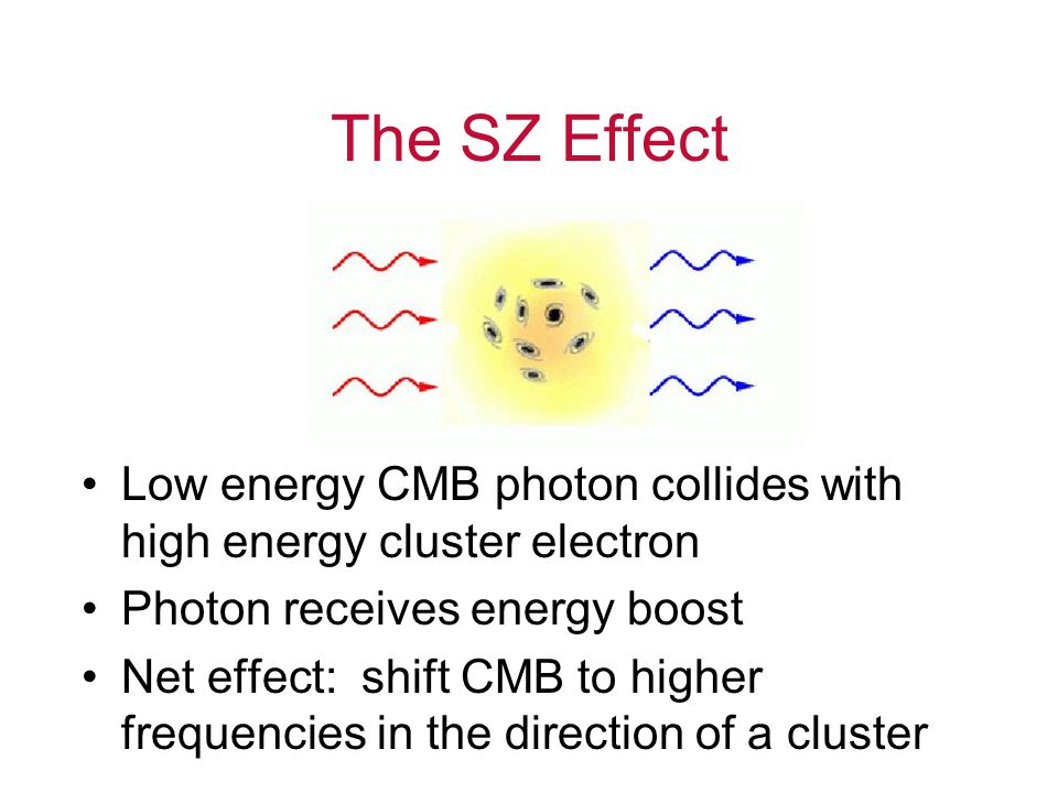 The SZ Effect Low energy CMB photon collides with high energy cluster electron. Photon receives energy boost.