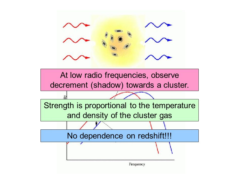 No dependence on redshift!!!