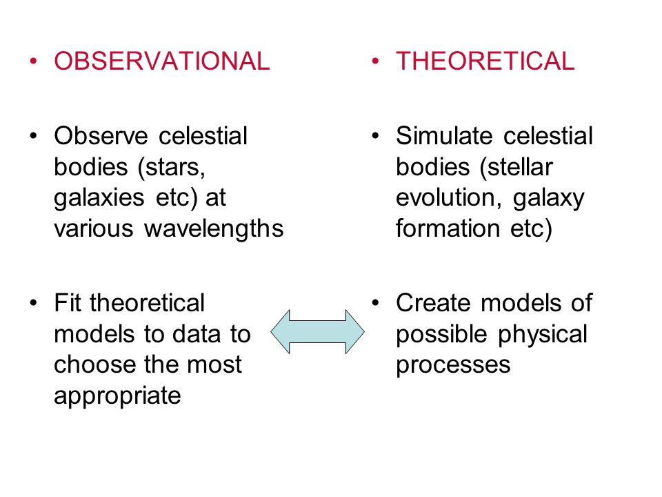OBSERVATIONAL Observe celestial bodies (stars, galaxies etc) at various wavelengths. Fit theoretical models to data to choose the most appropriate.