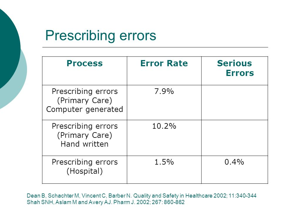 Prescribing errors Process Error Rate Serious Errors