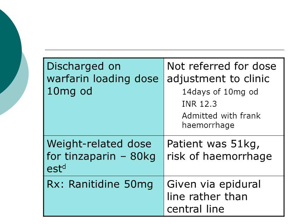 Discharged on warfarin loading dose 10mg od