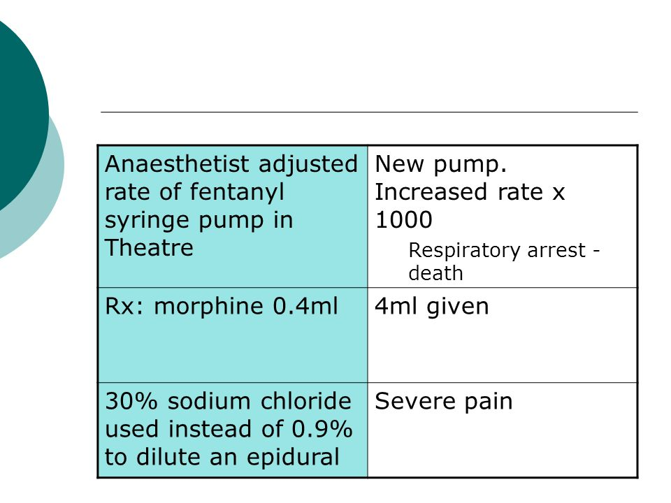 Anaesthetist adjusted rate of fentanyl syringe pump in Theatre