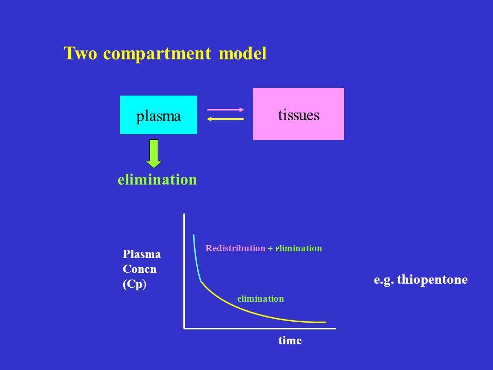 Two compartment model tissues plasma elimination e.g. thiopentone