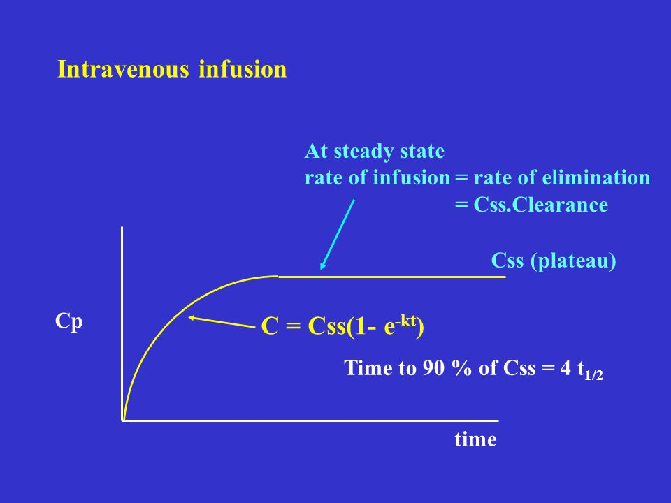 Intravenous infusion C = Css(1- e-kt) At steady state