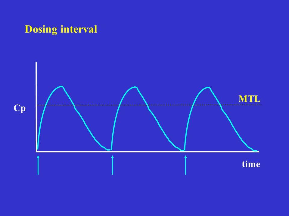 Dosing interval MTL Cp time