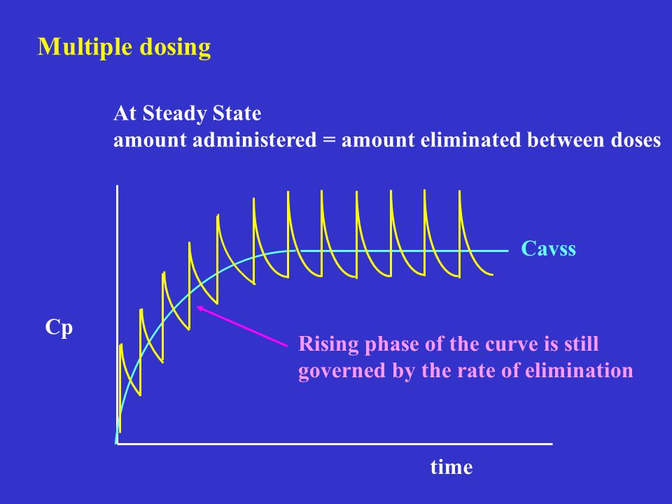 Multiple dosing At Steady State