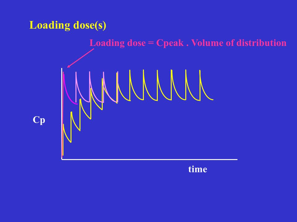 Loading dose(s) Loading dose = Cpeak . Volume of distribution Cp time