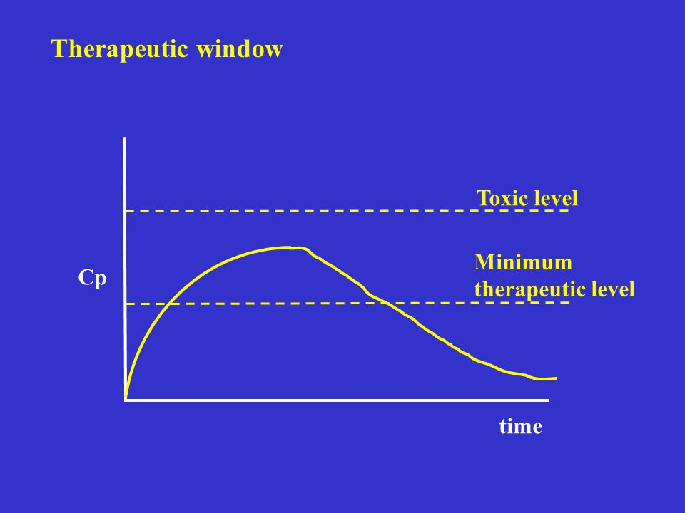 Therapeutic window Toxic level Minimum therapeutic level Cp time