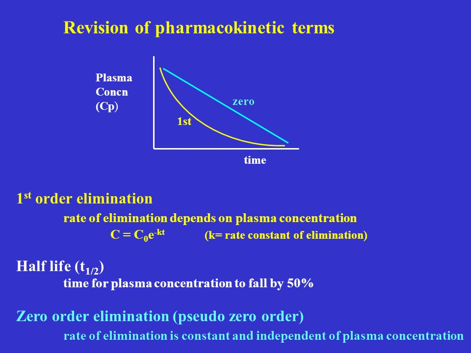 Revision of pharmacokinetic terms