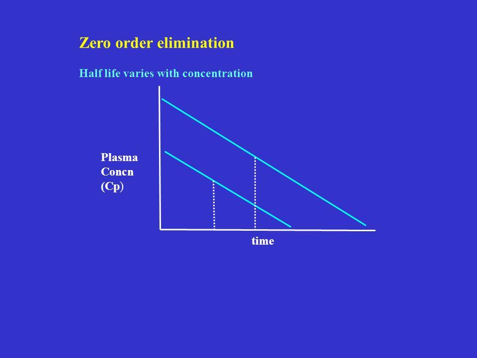 Zero order elimination