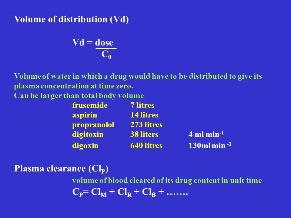 Volume of distribution (Vd) Vd = dose C0