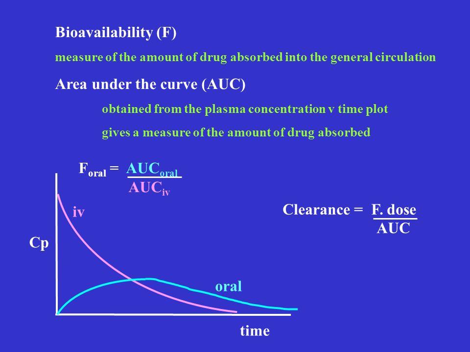 Area under the curve (AUC)