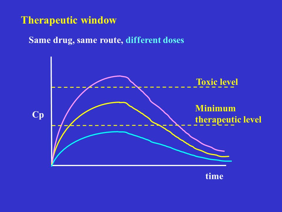 Therapeutic window Same drug, same route, different doses Toxic level