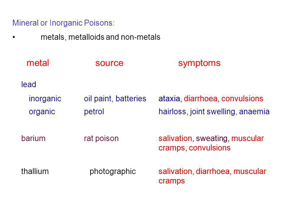 metal source symptoms Mineral or Inorganic Poisons: