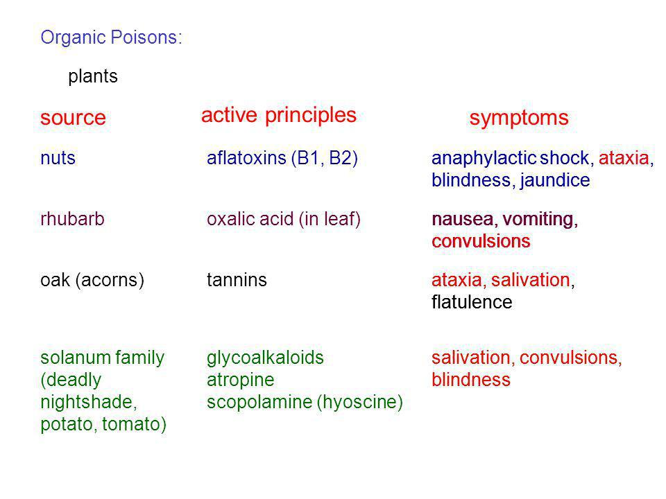 source active principles symptoms Organic Poisons: plants nuts
