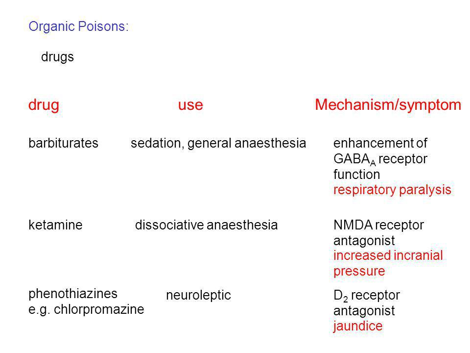 drug use Mechanism/symptom Organic Poisons: drugs barbiturates