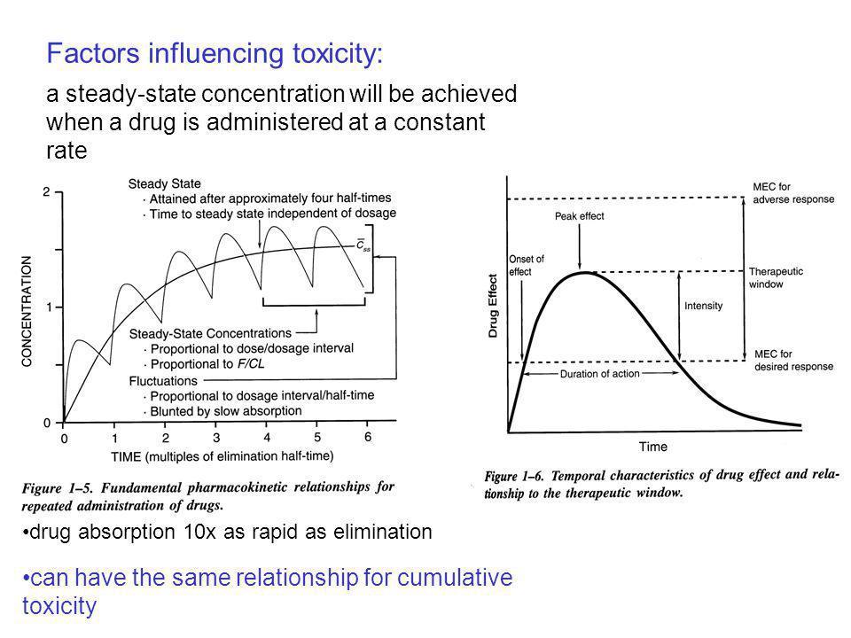 Factors influencing toxicity: