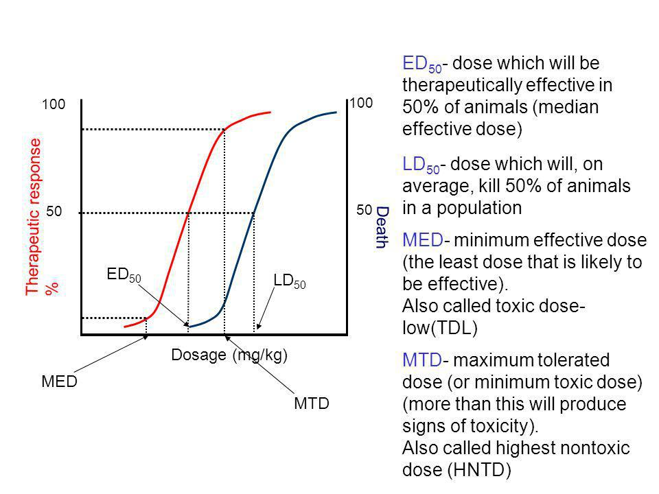 LD50- dose which will, on average, kill 50% of animals in a population