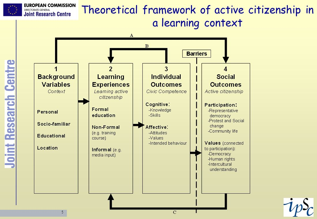 Theoretical framework of active citizenship in a learning context