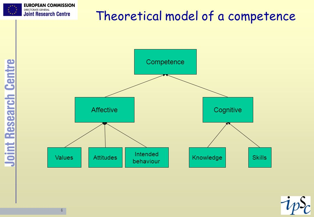 Theoretical model of a competence