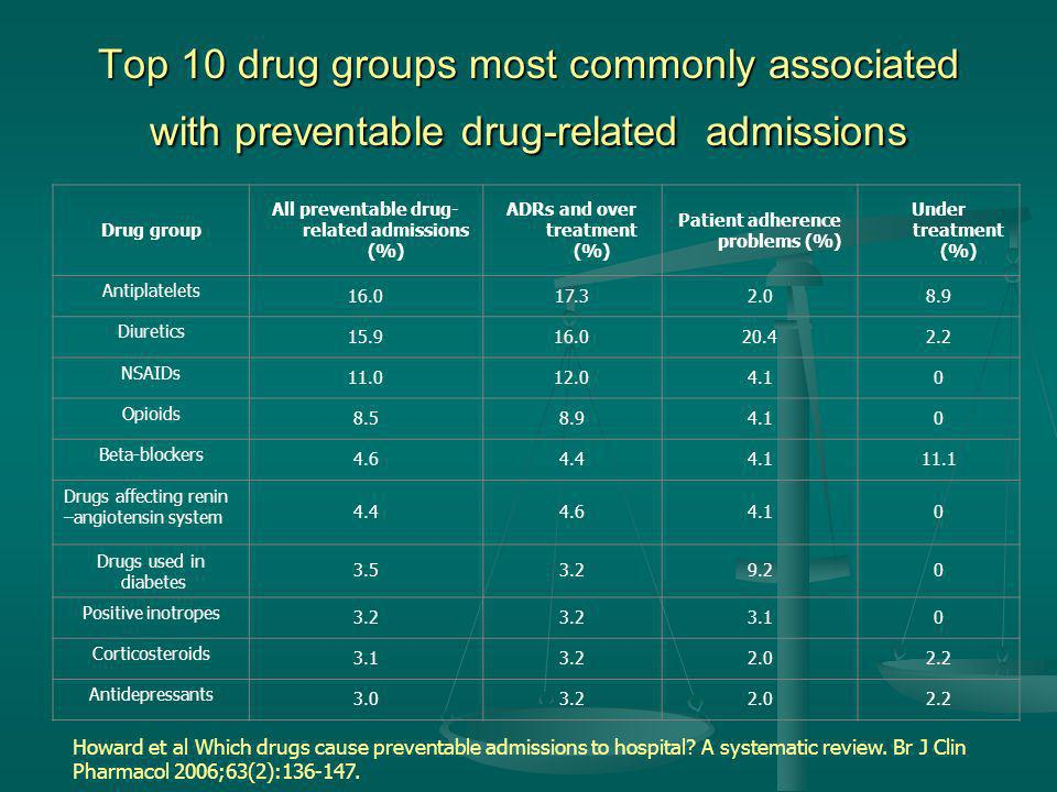 Top 10 drug groups most commonly associated with preventable drug-related admissions