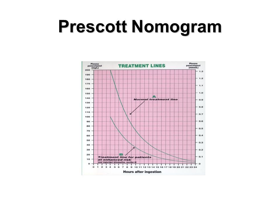 Prescott Nomogram