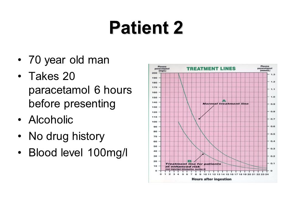 Patient 2 70 year old man. Takes 20 paracetamol 6 hours before presenting. Alcoholic. No drug history.