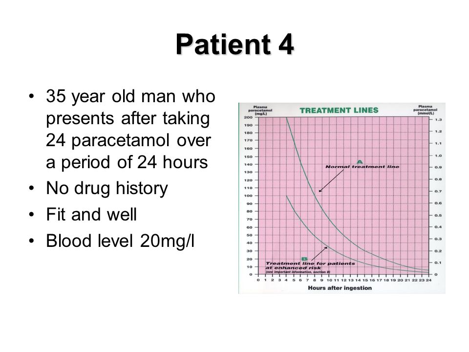 Patient 4 35 year old man who presents after taking 24 paracetamol over a period of 24 hours. No drug history.