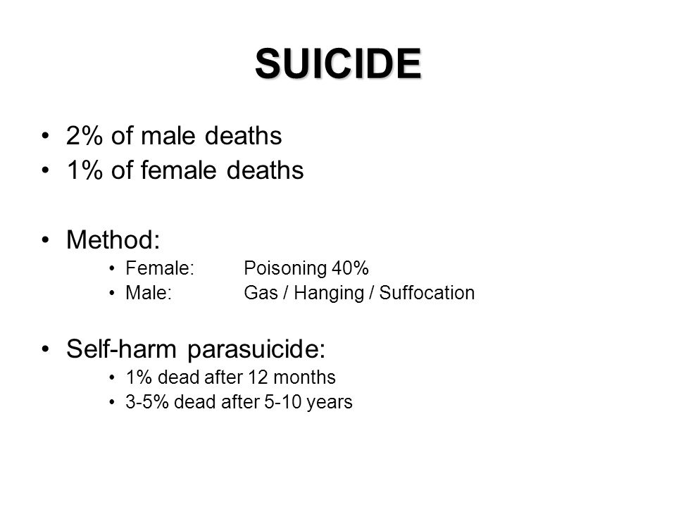 SUICIDE 2% of male deaths 1% of female deaths Method:
