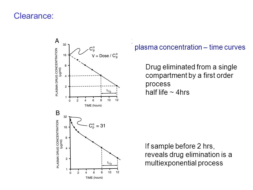 Clearance: plasma concentration – time curves