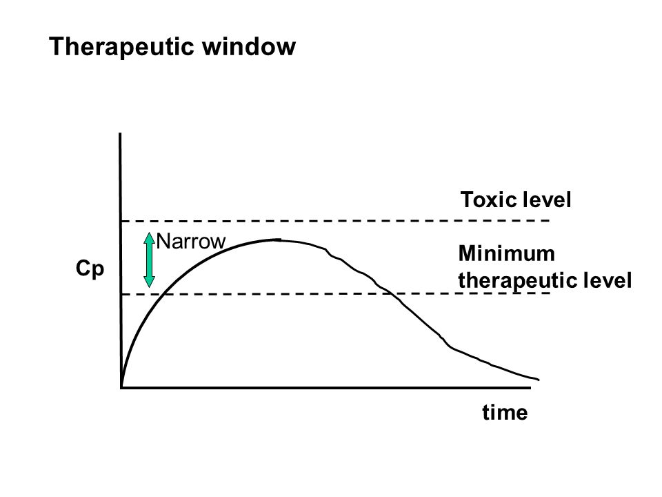 Therapeutic window Toxic level Narrow Minimum Cp therapeutic level