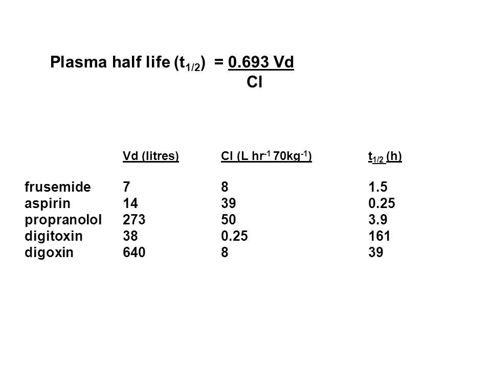 Plasma half life (t1/2) = 0.693 Vd Cl