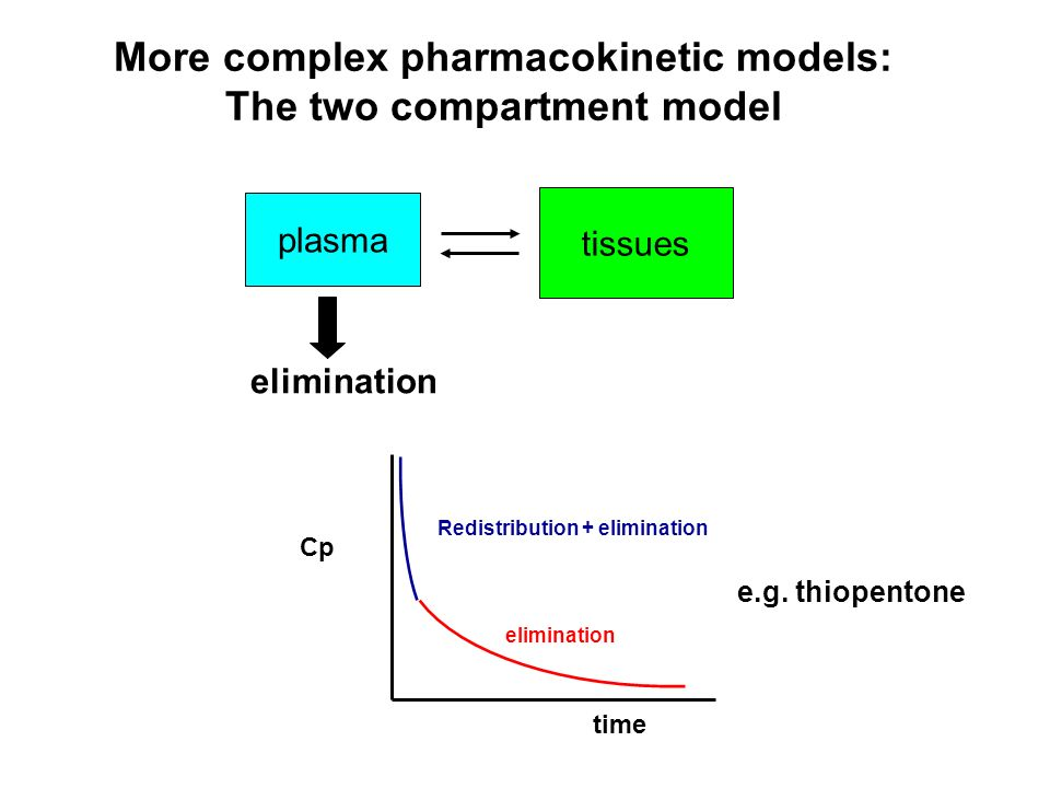 More complex pharmacokinetic models: The two compartment model