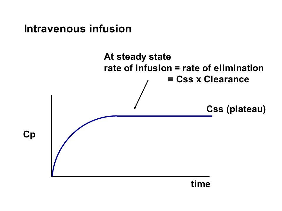 Intravenous infusion At steady state