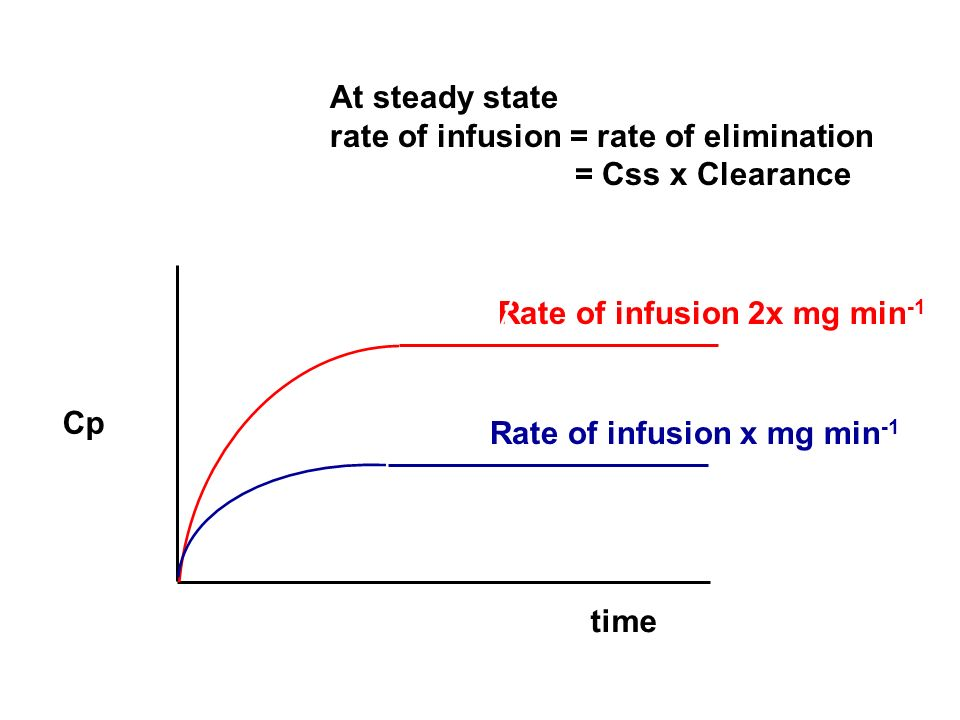 At steady state rate of infusion = rate of elimination. = Css x Clearance. Height of plateau is. governed by the rate of infusion.