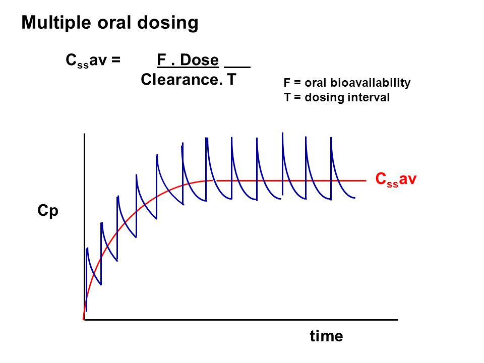 Multiple oral dosing Cssav = F . Dose Clearance. T At Steady State