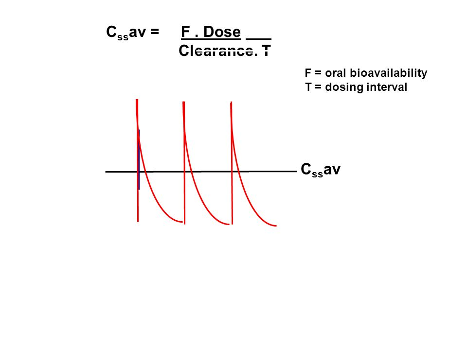 Cssav = F . Dose Clearance. T Cssav F = oral bioavailability