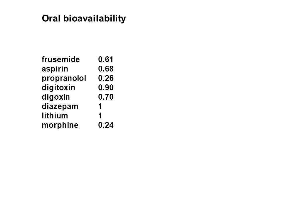 Oral bioavailability frusemide 0.61 aspirin 0.68 propranolol 0.26