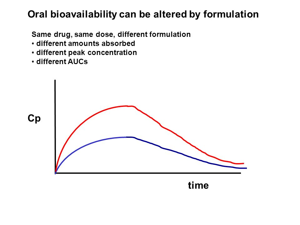 Oral bioavailability can be altered by formulation