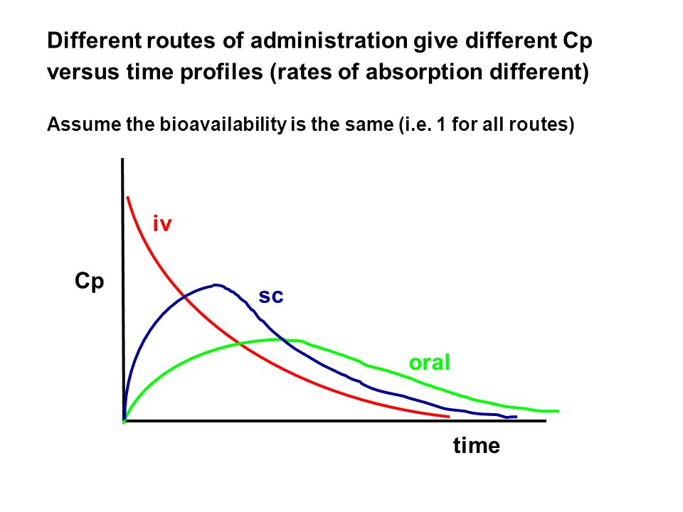 Different routes of administration give different Cp versus time profiles (rates of absorption different)