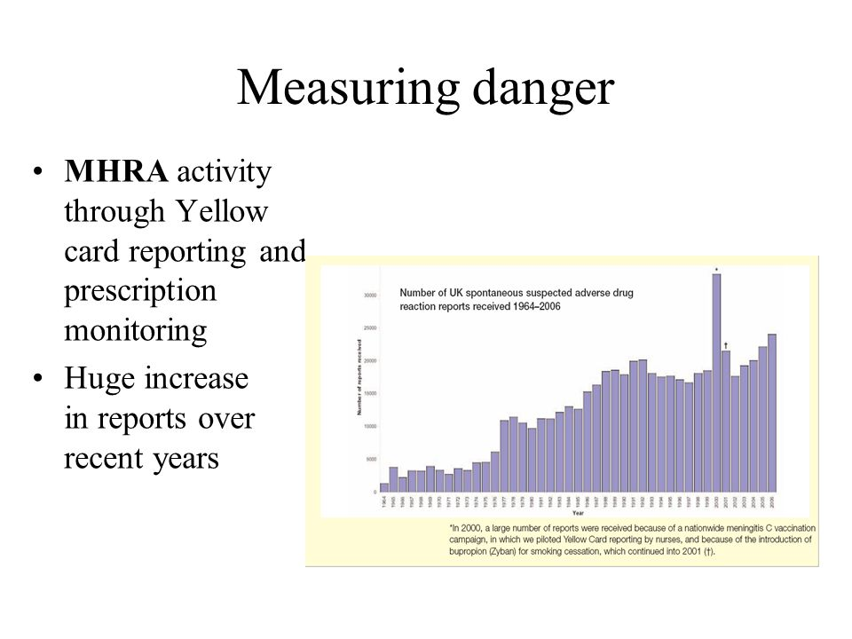 Measuring danger MHRA activity through Yellow card reporting and prescription monitoring.