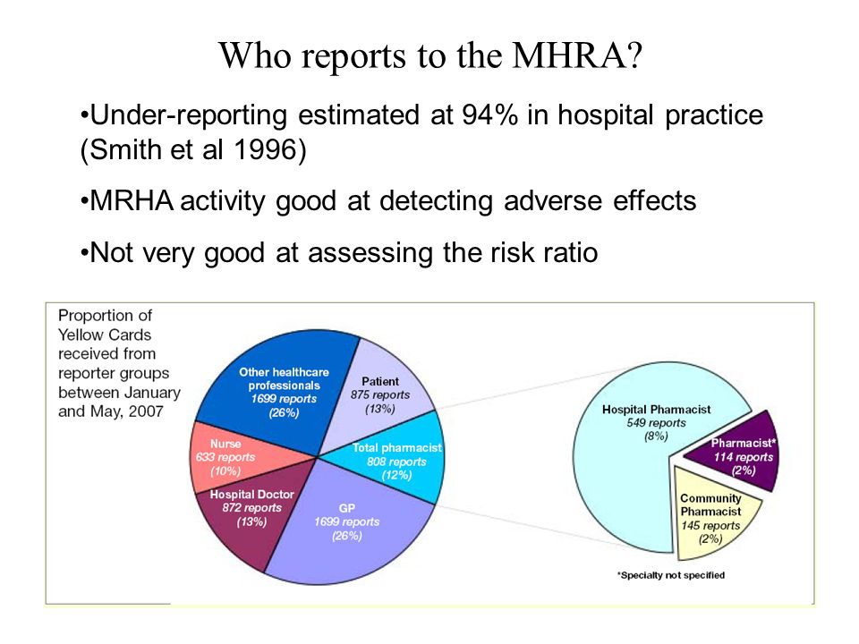 Who reports to the MHRA Under-reporting estimated at 94% in hospital practice (Smith et al 1996) MRHA activity good at detecting adverse effects.
